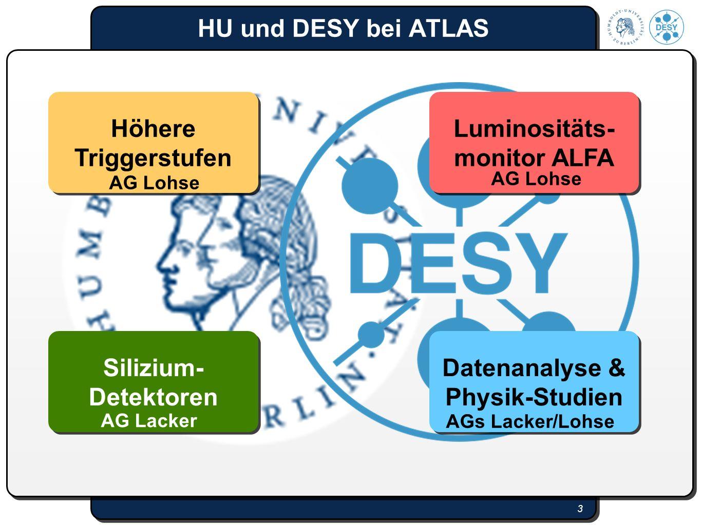 3 HU und DESY bei ATLAS 3 Höhere Triggerstufen Silizium- Detektoren Datenanalyse & Physik-Studien Luminositäts- monitor ALFA AG Lohse AGs Lacker/Lohse