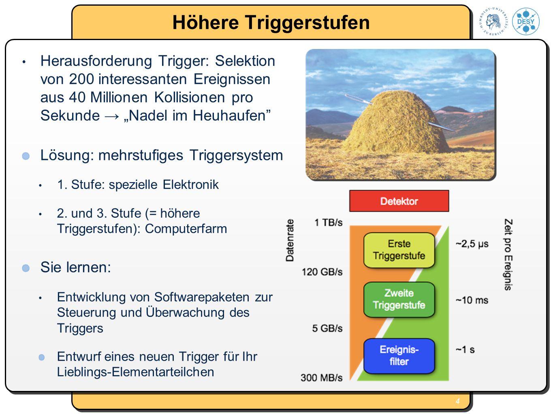 4 Höhere Triggerstufen Herausforderung Trigger: Selektion von 200 interessanten Ereignissen aus 40 Millionen Kollisionen pro Sekunde Nadel im Heuhaufe
