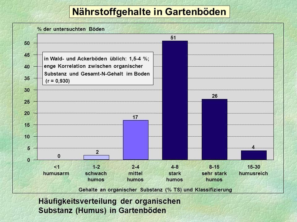 26 48 18 6 2 < 0,20,2-0,40,4-0,60,6-0,8> 0,8 0 5 10 15 20 25 30 35 40 45 50 % der untersuchten Böden Häufigkeitsverteilung der Gesamt-N-Gehalte in Gartenböden Ges.-N (g/m 2 )* 2400 Ges.-N (%) N min (g/m 2 )** 48** in Böden üblich: 0,1-0,2 % * Gesamt-N-Gehalte bezogen auf 1 m 2 Boden, Schichtdicke 20 cm, Vol.-Gewicht 1500 g/l ** N-Freisetzung aus dem Gesamt-N pro Jahr bei einer Mineralisationsrate von 2 % Nährstoffgehalte in Gartenböden