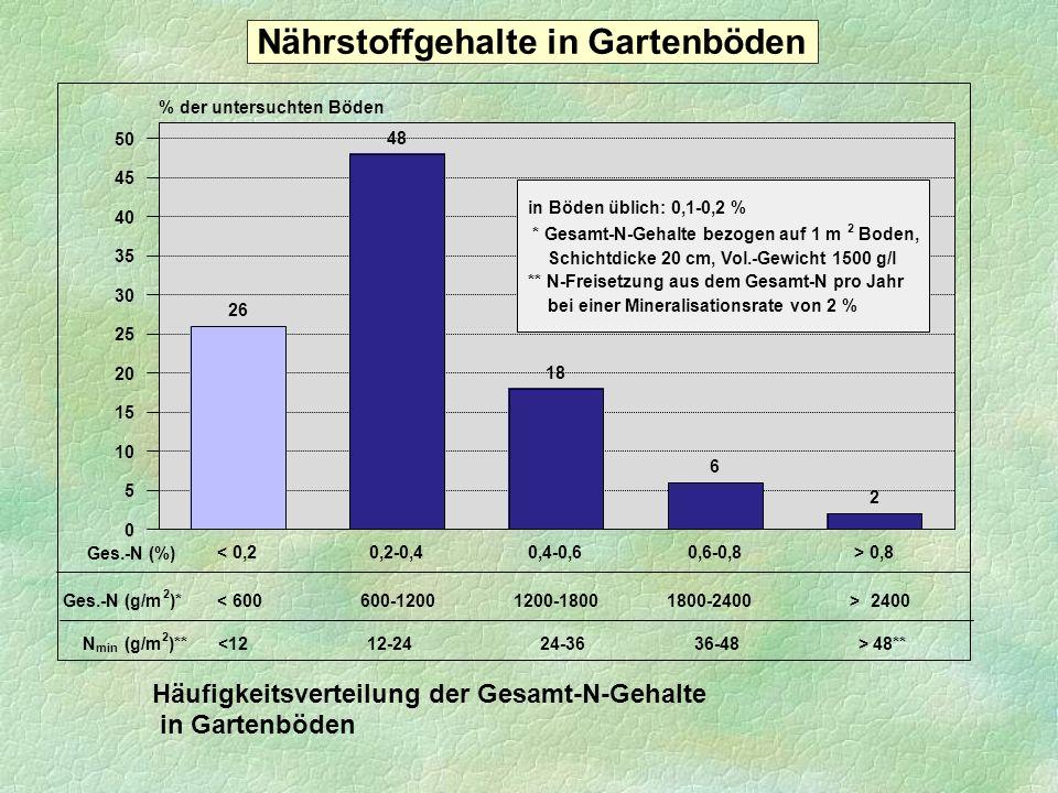 26 48 18 6 2 < 0,20,2-0,40,4-0,60,6-0,8> 0,8 0 5 10 15 20 25 30 35 40 45 50 % der untersuchten Böden Häufigkeitsverteilung der Gesamt-N-Gehalte in Gar