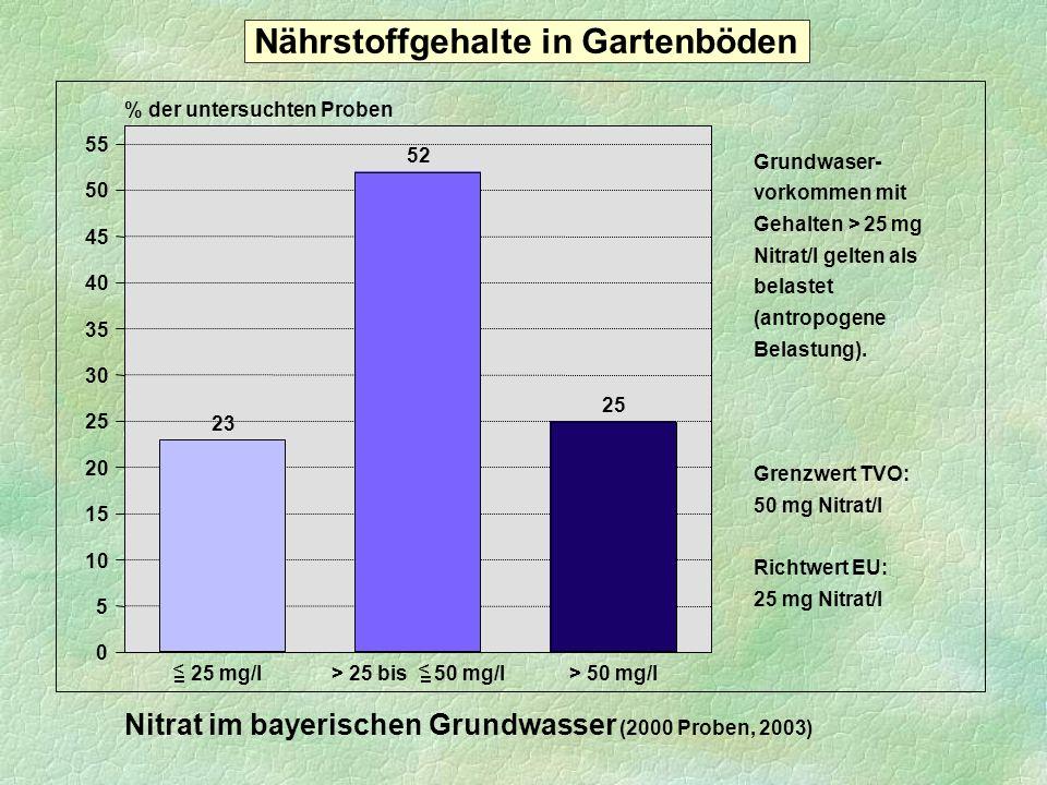 23 52 25 25 mg/l> 25 bis 50 mg/l> 50 mg/l 0 5 10 15 20 25 30 35 40 45 50 55 % der untersuchten Proben Nitrat im bayerischen Grundwasser (2000 Proben,