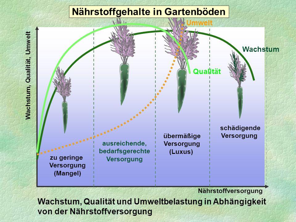 Durchführung eines Nitrat-Schnelltests Der Schnelltest erhebt keinen Anspruch auf wissenschaftlich exakte Analysenergebnisse.