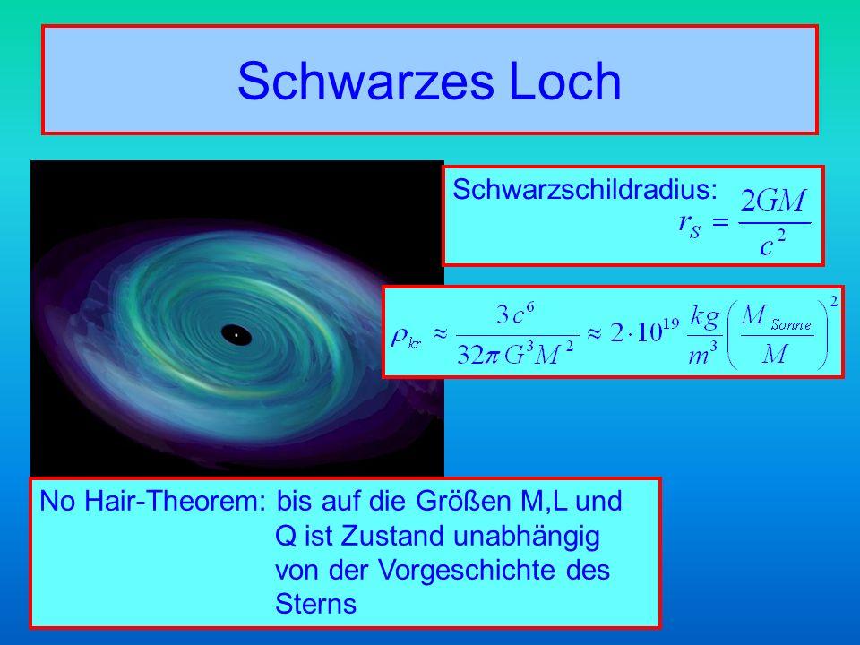 Schwarzes Loch No Hair-Theorem: bis auf die Größen M,L und Q ist Zustand unabhängig von der Vorgeschichte des Sterns Schwarzschildradius: