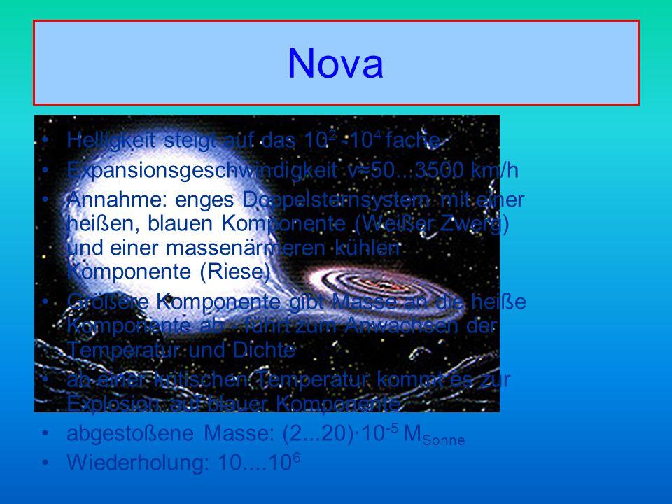 Nova Helligkeit steigt auf das 10 2 -10 4 fache Expansionsgeschwindigkeit v50...3500 km/h Annahme: enges Doppelsternsystem mit einer heißen, blauen Ko