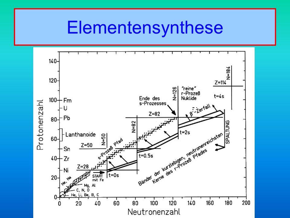 Elementensynthese