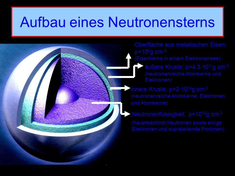 Aufbau eines Neutronensterns Oberfläche aus metallischen Eisen; ρ=10 6 g cm -3 (Eisenkerne in einem Elektronensee) äußere Kruste; ρ=4.3·10 11 g cm -3