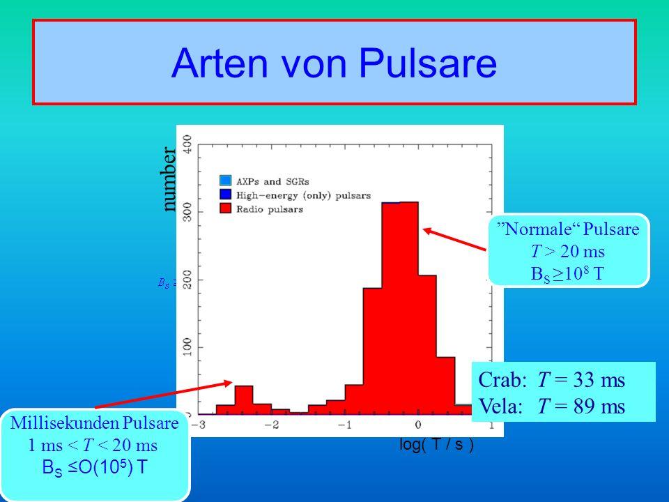Arten von Pulsare log( T / s ) number Normale Pulsare T > 20 ms B S10 8 T Millisekunden Pulsare 1 ms < T < 20 ms B S O(10 5 ) T Crab:T = 33 ms Vela: T