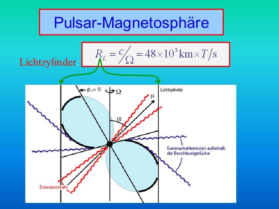 Pulsar-Magnetosphäre Lichtzylinder: