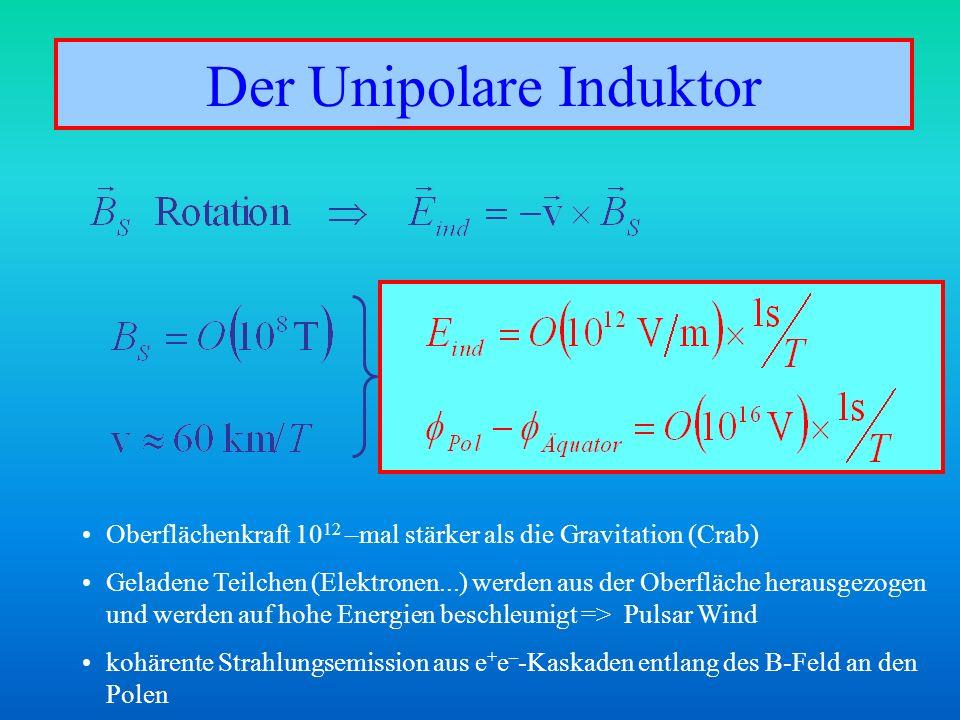 Der Unipolare Induktor Oberflächenkraft 10 12 –mal stärker als die Gravitation (Crab) Geladene Teilchen (Elektronen...) werden aus der Oberfläche hera
