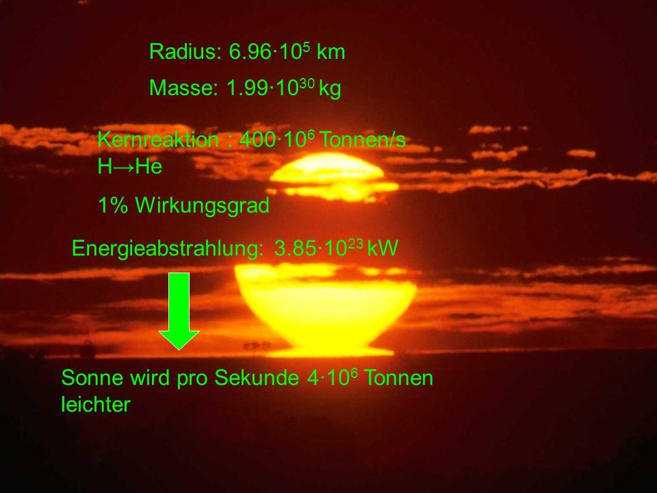 Masse: 1.99·10 30 kg Radius: 6.96·10 5 km Energieabstrahlung: 3.85·10 23 kW Kernreaktion : 400·10 6 Tonnen/s HHe 1% Wirkungsgrad Sonne wird pro Sekund