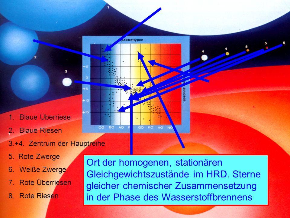 1.Blaue Überriese 2.Blaue Riesen 3.+4. Zentrum der Hauptreihe 5. Rote Zwerge 6.Weiße Zwerge 7.Rote Überriesen 8.Rote Riesen Ort der homogenen, station