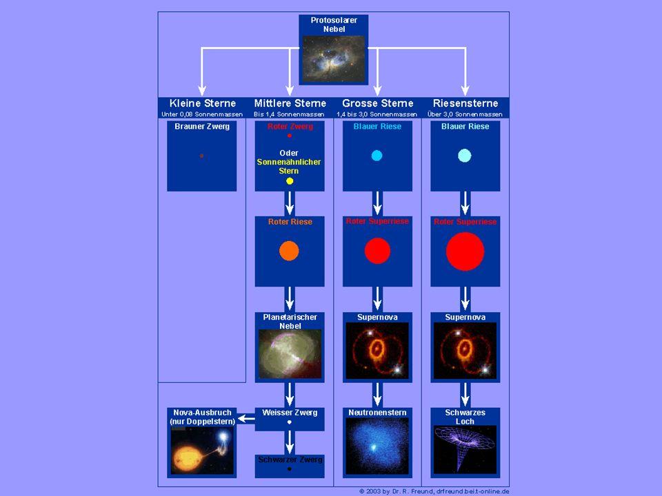Weißer Zwerg Mittlerer Elektronenimpuls Energie eines Elektrons Kinetische Energie der N Elektronen Chandrasekhar-Grenzmasse Charakteristische Massendichte: