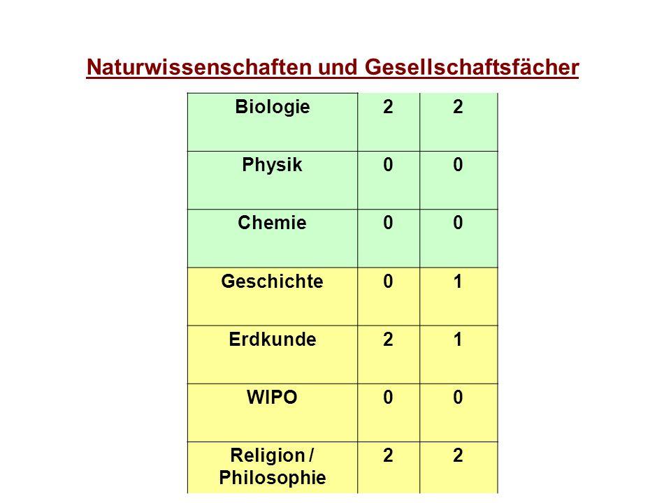Naturwissenschaften und Gesellschaftsfächer Biologie22 Physik00 Chemie00 Geschichte01 Erdkunde21 WIPO00 Religion / Philosophie 22