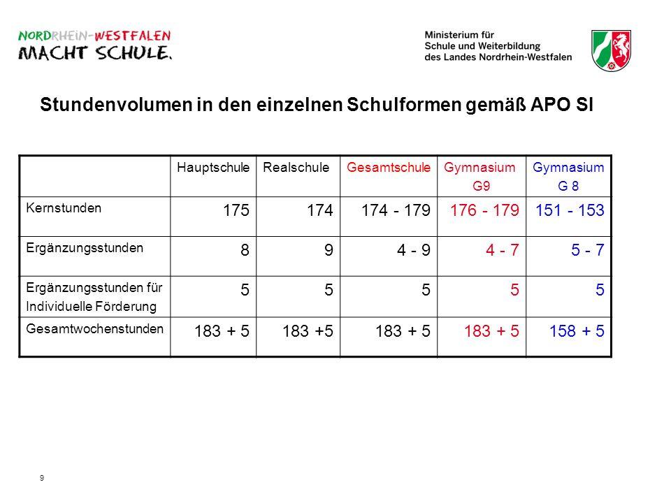 9 Stundenvolumen in den einzelnen Schulformen gemäß APO SI HauptschuleRealschuleGesamtschuleGymnasium G9 Gymnasium G 8 Kernstunden 175174174 - 179176