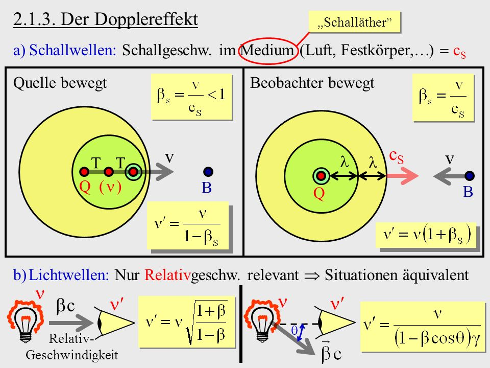 2.1.3. Der Dopplereffekt a)Schallwellen: Schallgeschw. im Medium (Luft, Festkörper, ) c S,, Schalläther v Q ( ) B TT Quelle bewegt Q B v cScS Beobacht