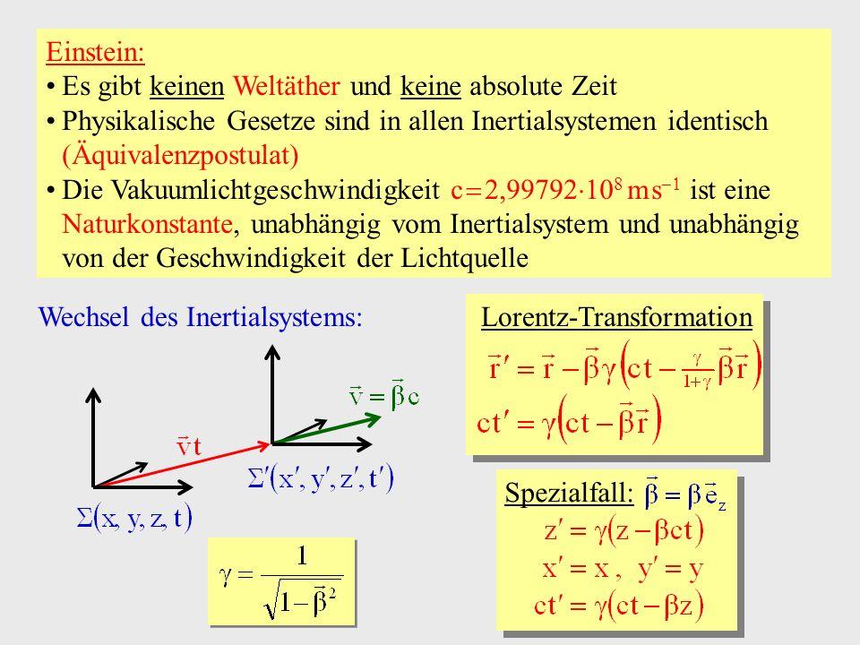 Test der Ätherhypothese: Das Michelson-Morley-Experiment Laser Wellenlänge Spiegel M2M2 M1M1 M0M0 Fernrohr / Detektor M 0 : halbdurchlässiger Spiegel L L Drehbares Interferometer Relativgeschwindigkeit zum ruhenden Äther Originalapparatur: L eff m Interferenz- Streifen Vorhersage (Newton): Interferenzstreifen verschieben sich bei Drehung Vorhersage (Einstein): Interferenzstreifen unabhängig von Orientierung