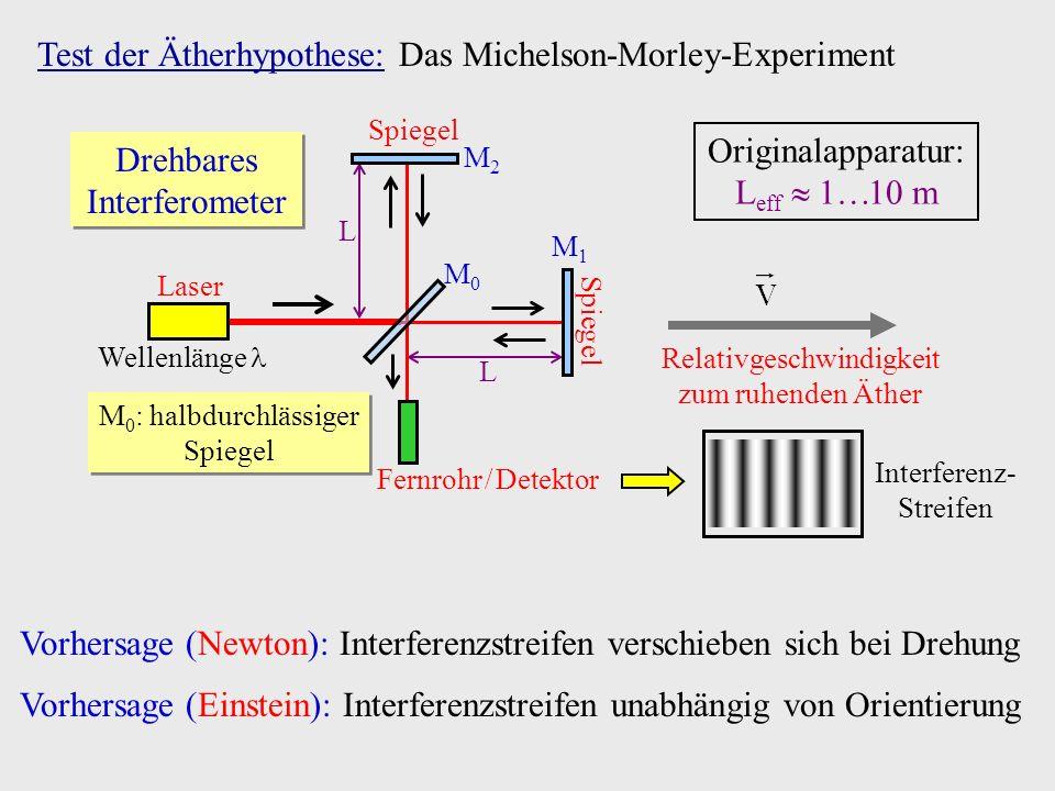 Test der Ätherhypothese: Das Michelson-Morley-Experiment Laser Wellenlänge Spiegel M2M2 M1M1 M0M0 Fernrohr / Detektor M 0 : halbdurchlässiger Spiegel