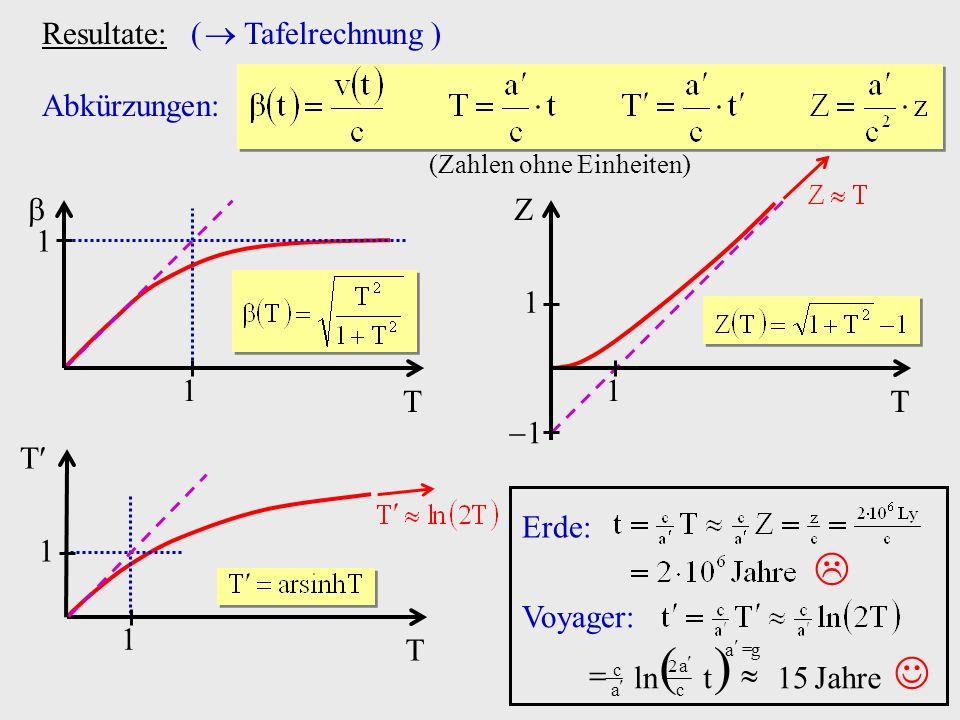Resultate: ( Tafelrechnung ) Abkürzungen: 1 1 T 1 1 T Z 1 1 1 T T (Zahlen ohne Einheiten) Erde: Voyager: Jahre15tln ga c a2 a c