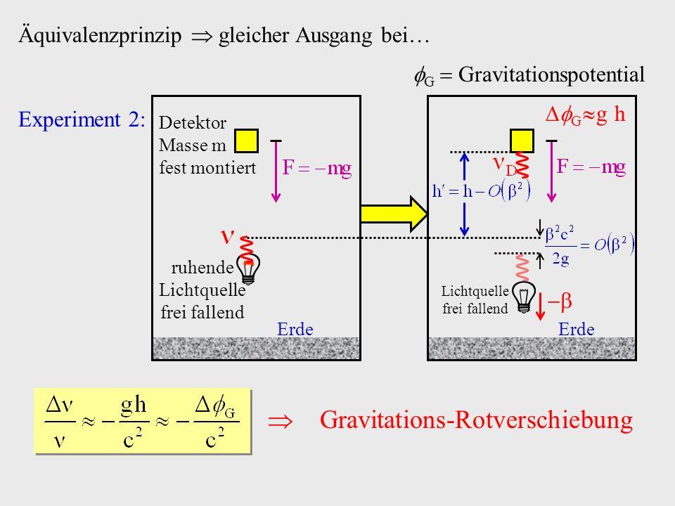 Äquivalenzprinzip gleicher Ausgang bei Experiment 2: Gravitations-Rotverschiebung ruhende Lichtquelle frei fallend Detektor Masse m fest montiert Erde