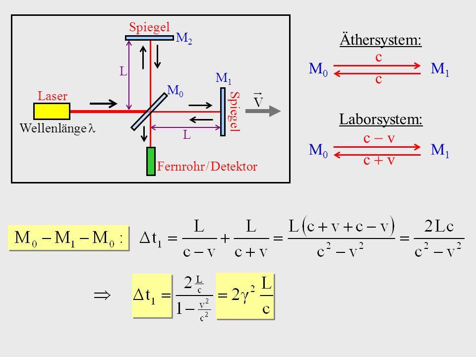Laborsystem: M0M0 M2M2 Äthersystem: M0M0 M2M2 L Laufstrecke M 0 M 2 M 0 im Äthersystem: Laser Wellenlänge Spiegel M2M2 M1M1 M0M0 Fernrohr / Detektor L L