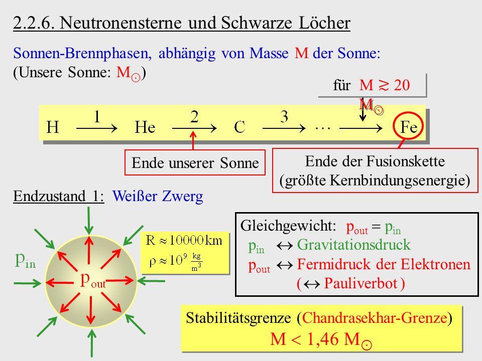 2.2.6. Neutronensterne und Schwarze Löcher Sonnen-Brennphasen, abhängig von Masse M der Sonne: (Unsere Sonne: M ) für M 20 M Ende der Fusionskette (gr