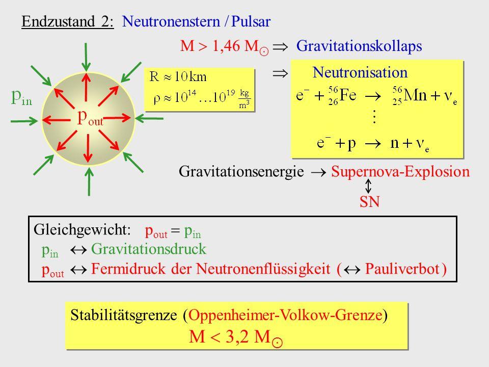 Endzustand 2: Neutronenstern / Pulsar Gleichgewicht: p out p in p in Gravitationsdruck p out Fermidruck der Neutronenflüssigkeit ( Pauliverbot ) Stabi