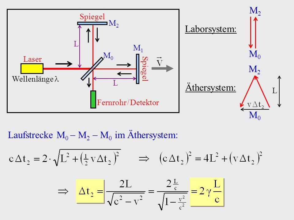 Laborsystem: M0M0 M2M2 Äthersystem: M0M0 M2M2 L Laufstrecke M 0 M 2 M 0 im Äthersystem: Laser Wellenlänge Spiegel M2M2 M1M1 M0M0 Fernrohr / Detektor L