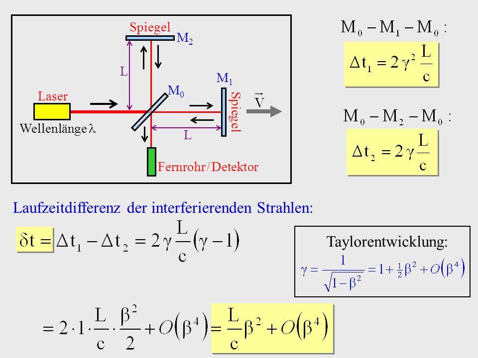 Laufzeitdifferenz der interferierenden Strahlen: Taylorentwicklung: Laser Wellenlänge Spiegel M2M2 M1M1 M0M0 Fernrohr / Detektor L L