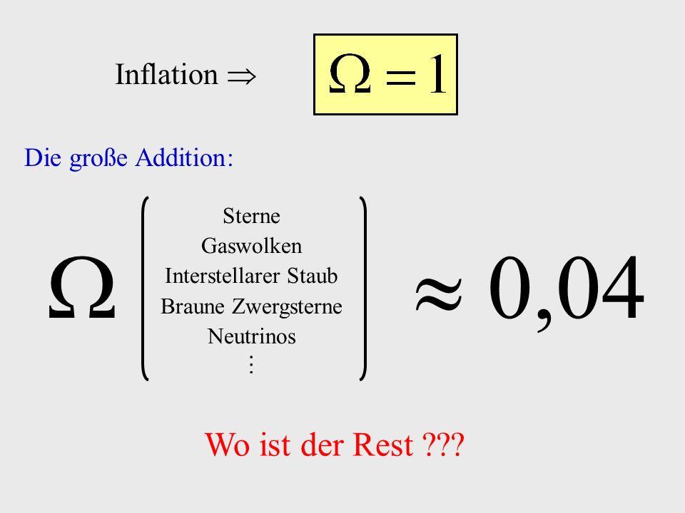 Wo ist der Rest ??? Inflation Die große Addition: 0,04 Sterne Gaswolken Interstellarer Staub Braune Zwergsterne Neutrinos