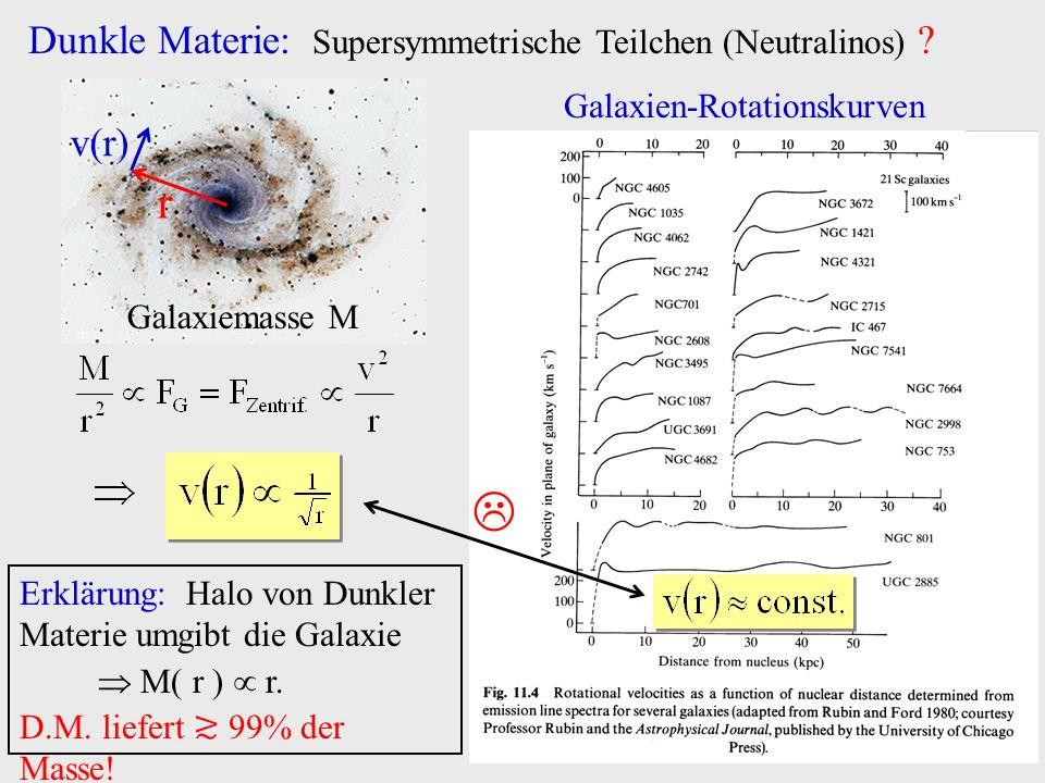 Dunkle Materie: Supersymmetrische Teilchen (Neutralinos) ? r v(r) Galaxiemasse M Erklärung: Halo von Dunkler Materie umgibt die Galaxie M( r ) r. D.M.