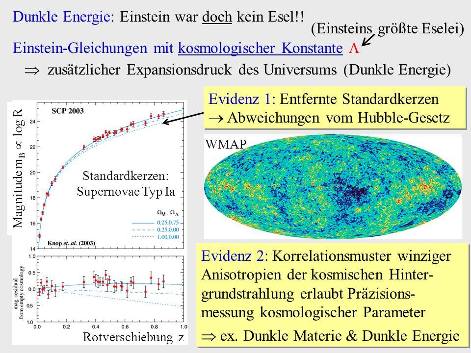 Standardkerzen: Supernovae Typ Ia Rotverschiebung z Magnitude m B log R Dunkle Energie: Einstein war doch kein Esel!! Einstein-Gleichungen mit kosmolo