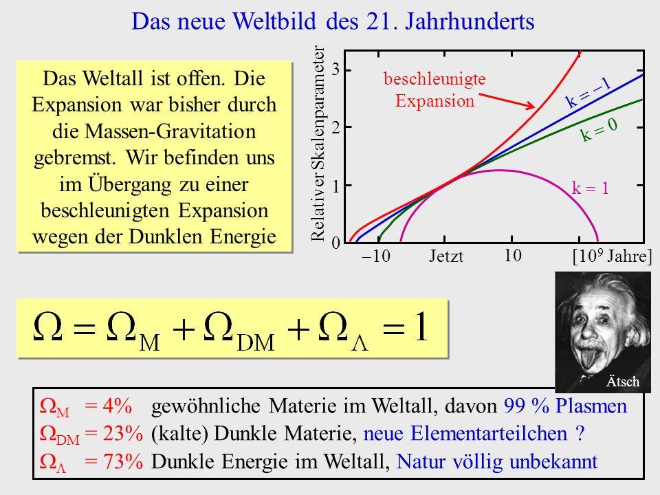Das neue Weltbild des 21. Jahrhunderts [10 9 Jahre]Jetzt 10 0 1 2 3 Relativer Skalenparameter k k 0 k 1 beschleunigte Expansion Das Weltall ist offen.