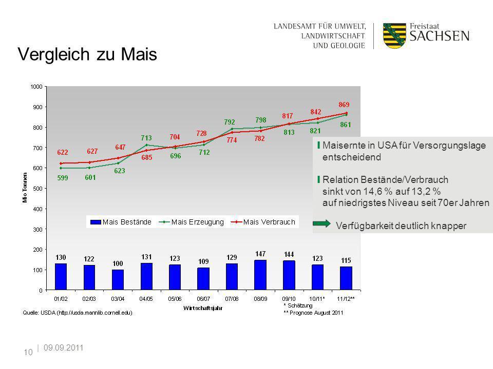 | 09.09.2011 10 Vergleich zu Mais Maisernte in USA für Versorgungslage entscheidend Relation Bestände/Verbrauch sinkt von 14,6 % auf 13,2 % auf niedri