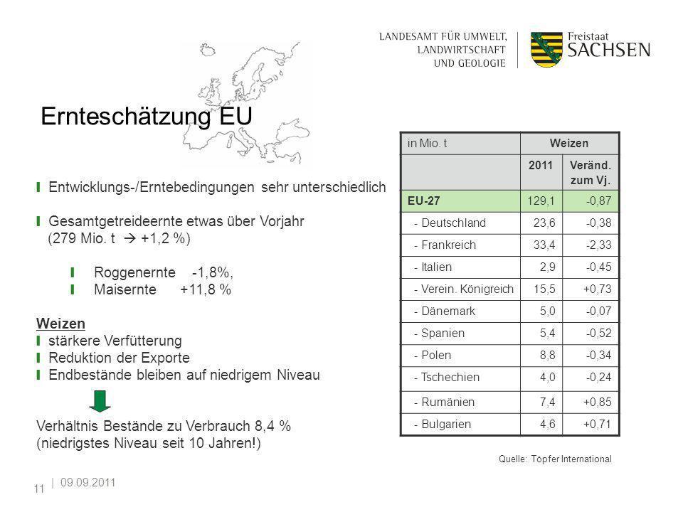 | 09.09.2011 11 Ernteschätzung EU in Mio. tWeizen 2011Veränd. zum Vj. EU-27129,1-0,87 - Deutschland23,6-0,38 - Frankreich33,4-2,33 - Italien2,9-0,45 -