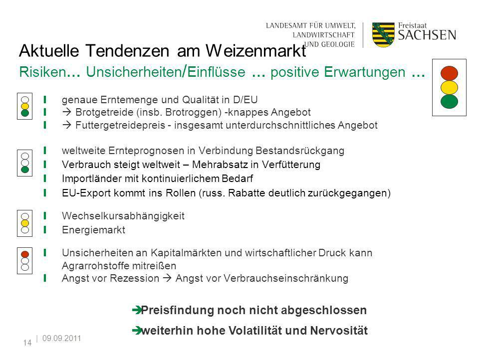   09.09.2011 14 Aktuelle Tendenzen am Weizenmarkt Risiken… Unsicherheiten / Einflüsse … positive Erwartungen … genaue Erntemenge und Qualität in D/EU