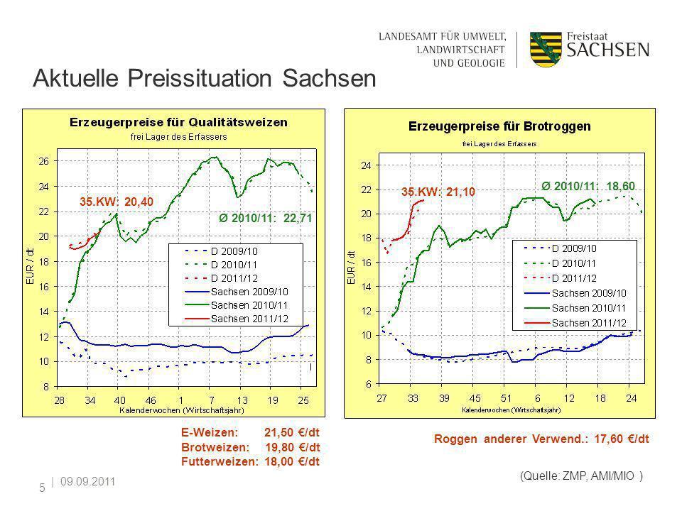 | 09.09.2011 5 Aktuelle Preissituation Sachsen (Quelle: ZMP, AMI/MIO ) Ø 2010/11: 18,60 35.KW: 21,10 35.KW: 20,40 E-Weizen: 21,50 /dt Brotweizen: 19,8