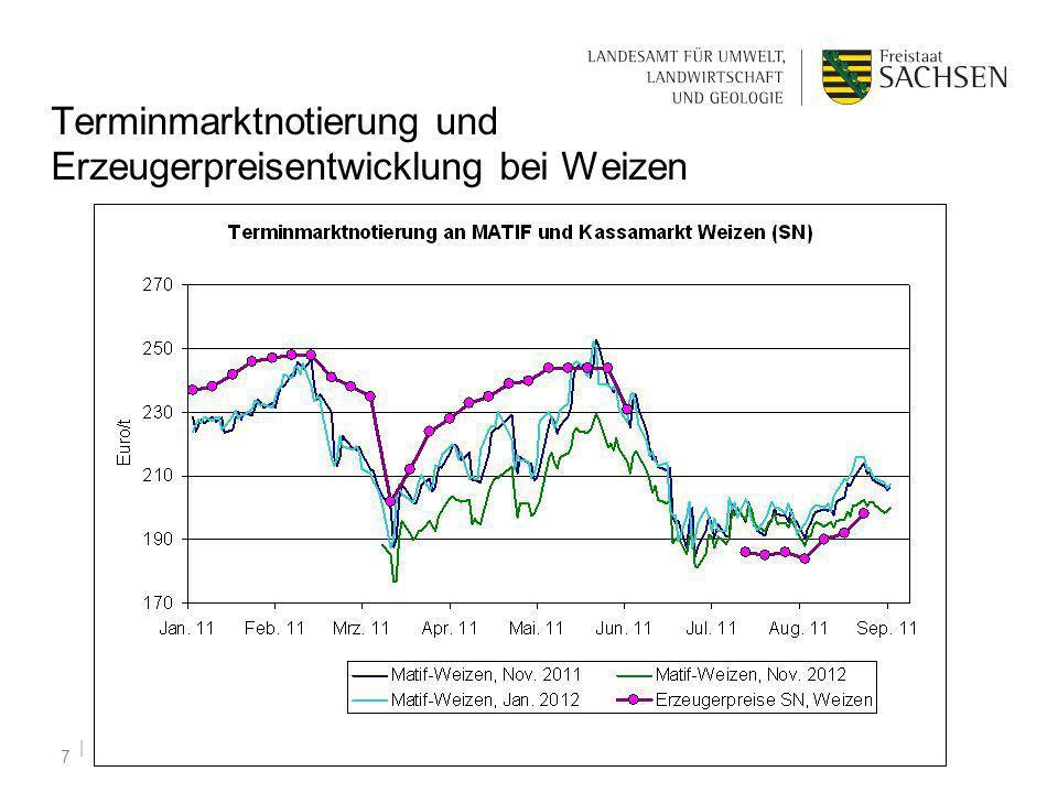   09.09.2011 7 Terminmarktnotierung und Erzeugerpreisentwicklung bei Weizen