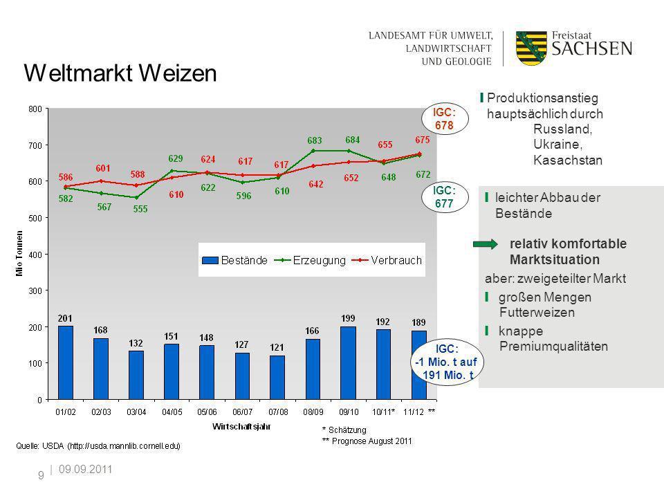   09.09.2011 9 Weltmarkt Weizen IGC: 677 IGC: 678 leichter Abbau der Bestände relativ komfortable Marktsituation aber: zweigeteilter Markt großen Meng