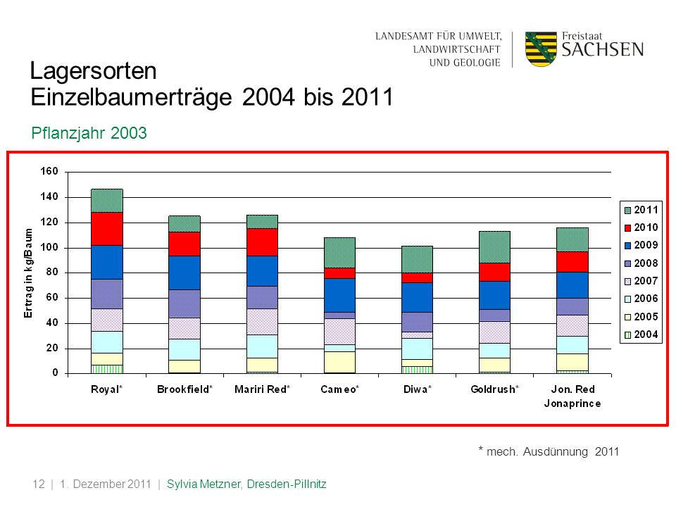 | 1. Dezember 2011 | Sylvia Metzner, Dresden-Pillnitz12 Einzelbaumerträge 2004 bis 2011 Pflanzjahr 2003 * mech. Ausdünnung 2011 Lagersorten