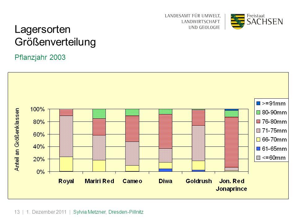 | 1. Dezember 2011 | Sylvia Metzner, Dresden-Pillnitz13 Lagersorten Größenverteilung Pflanzjahr 2003