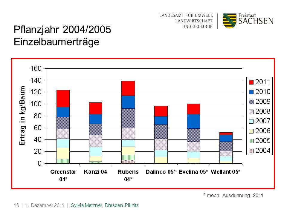 | 1. Dezember 2011 | Sylvia Metzner, Dresden-Pillnitz16 * mech. Ausdünnung 2011 Pflanzjahr 2004/2005 Einzelbaumerträge