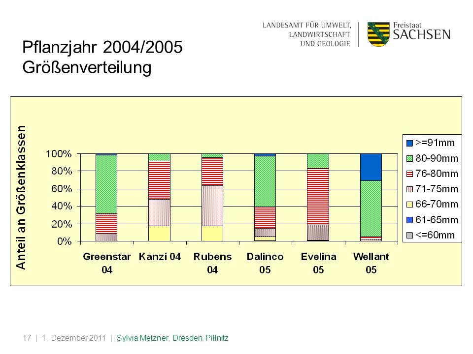 | 1. Dezember 2011 | Sylvia Metzner, Dresden-Pillnitz17 Pflanzjahr 2004/2005 Größenverteilung