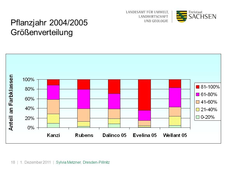 | 1. Dezember 2011 | Sylvia Metzner, Dresden-Pillnitz18 Pflanzjahr 2004/2005 Größenverteilung