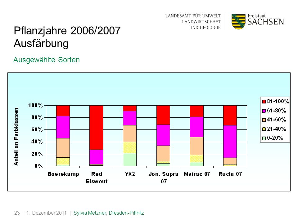 | 1. Dezember 2011 | Sylvia Metzner, Dresden-Pillnitz23 Pflanzjahre 2006/2007 Ausfärbung Ausgewählte Sorten