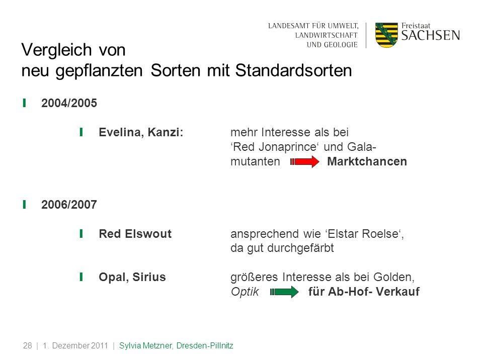 | 1. Dezember 2011 | Sylvia Metzner, Dresden-Pillnitz28 Vergleich von neu gepflanzten Sorten mit Standardsorten 2004/2005 Evelina, Kanzi:mehr Interess