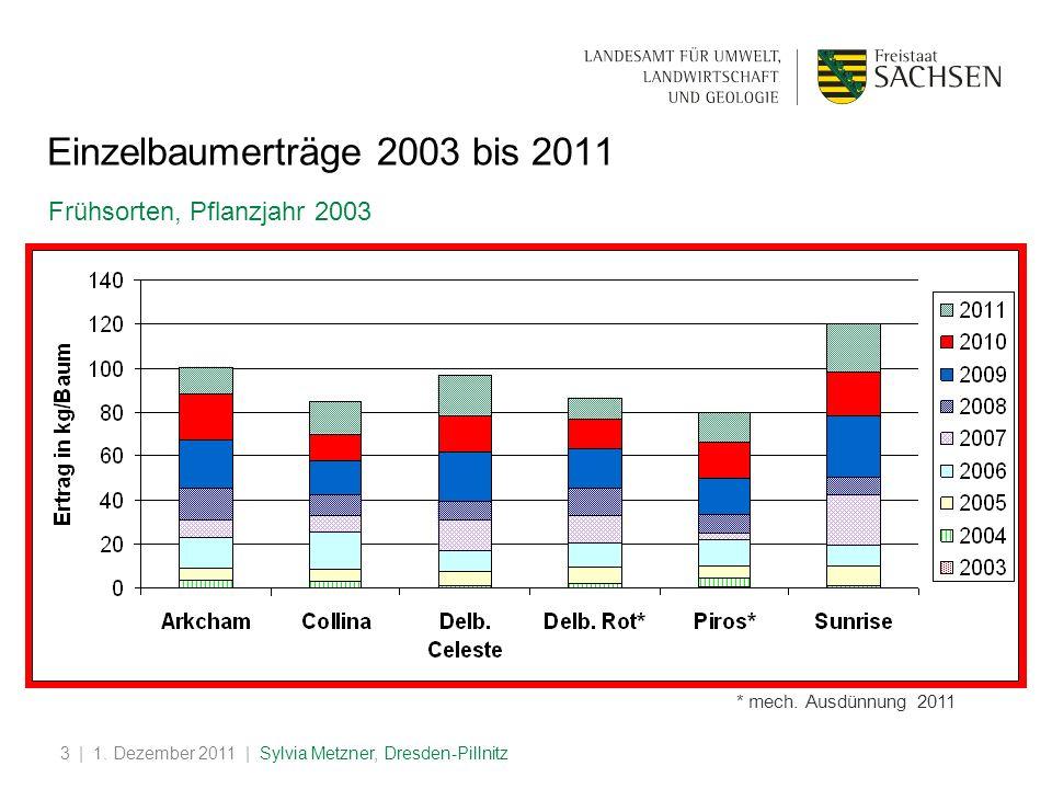 | 1. Dezember 2011 | Sylvia Metzner, Dresden-Pillnitz3 Einzelbaumerträge 2003 bis 2011 Frühsorten, Pflanzjahr 2003 * mech. Ausdünnung 2011