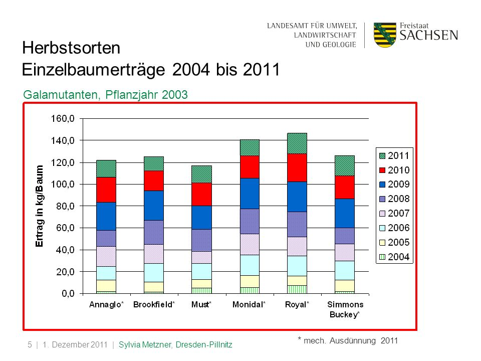 | 1. Dezember 2011 | Sylvia Metzner, Dresden-Pillnitz5 Einzelbaumerträge 2004 bis 2011 Galamutanten, Pflanzjahr 2003 * mech. Ausdünnung 2011 Herbstsor