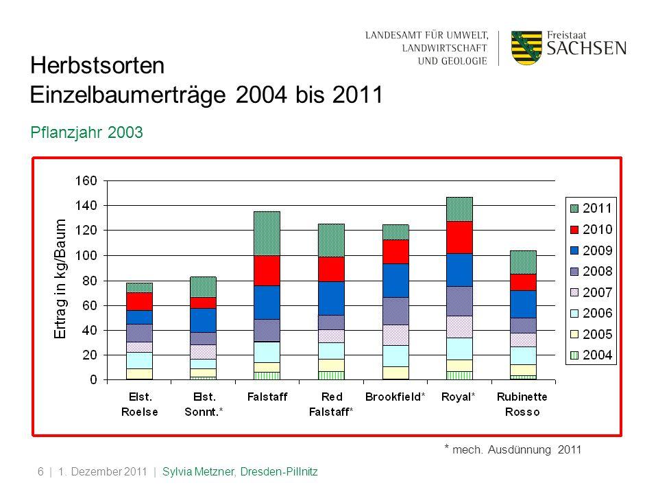 | 1. Dezember 2011 | Sylvia Metzner, Dresden-Pillnitz6 Einzelbaumerträge 2004 bis 2011 Pflanzjahr 2003 * mech. Ausdünnung 2011 Herbstsorten