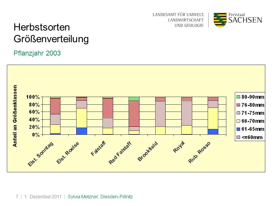 | 1. Dezember 2011 | Sylvia Metzner, Dresden-Pillnitz7 Herbstsorten Größenverteilung Pflanzjahr 2003