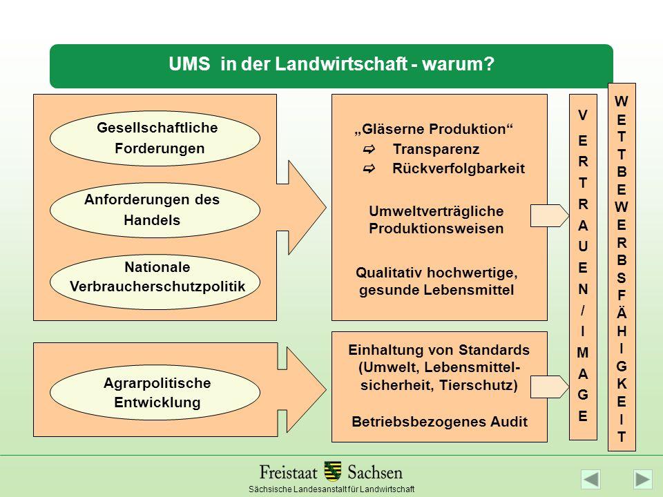 Sächsische Landesanstalt für Landwirtschaft UMS in der Landwirtschaft - warum? Anforderungen des Handels Nationale Verbraucherschutzpolitik Gesellscha